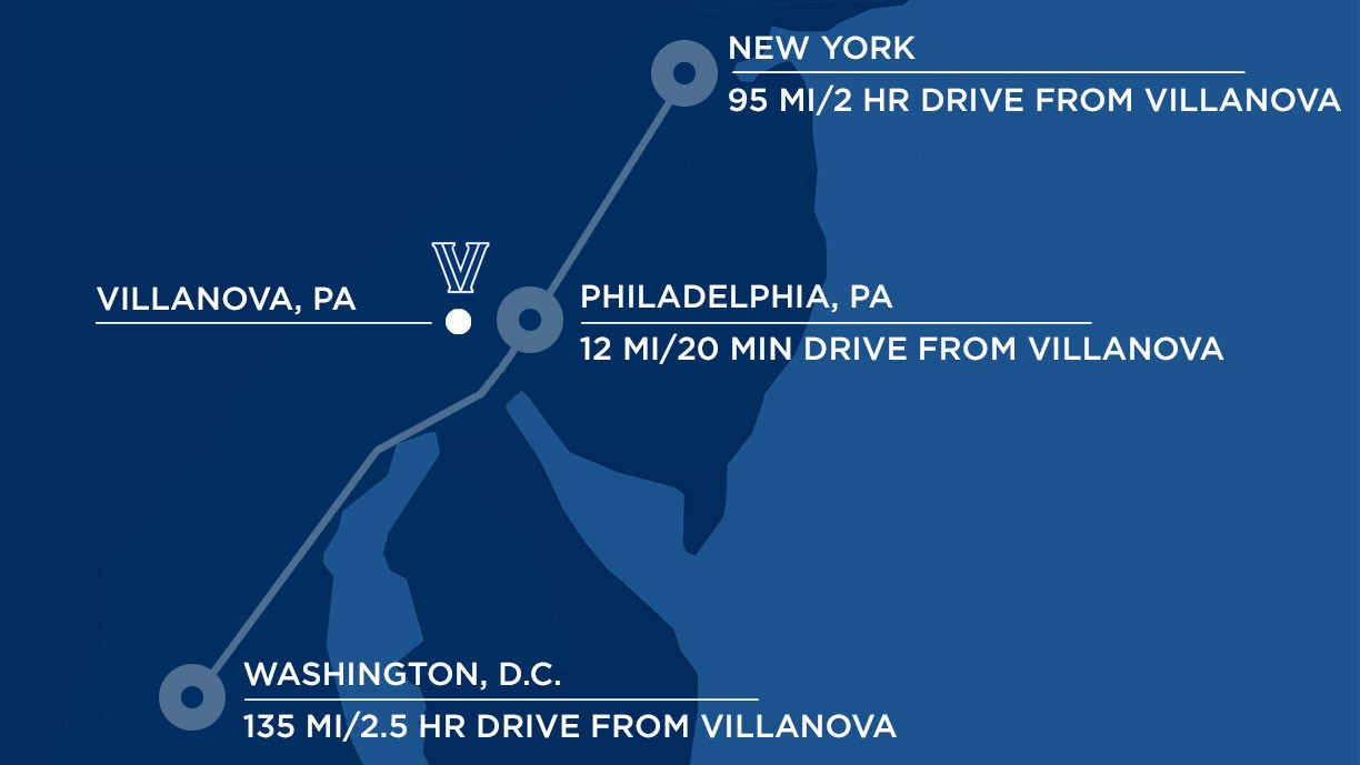 A map drawing that shows NYC is 95mi/2-hr drive to Villanova, Philadelphia is 12mi/20-min drive to Villanova, Washington DC is 135mi/2.5-hr drive to Villanova