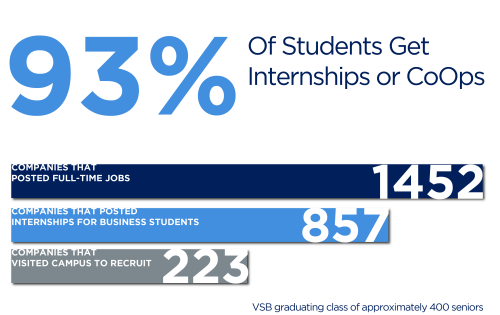 93% of student get internships or coops