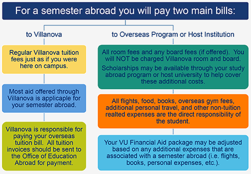Semester Tuition Policy