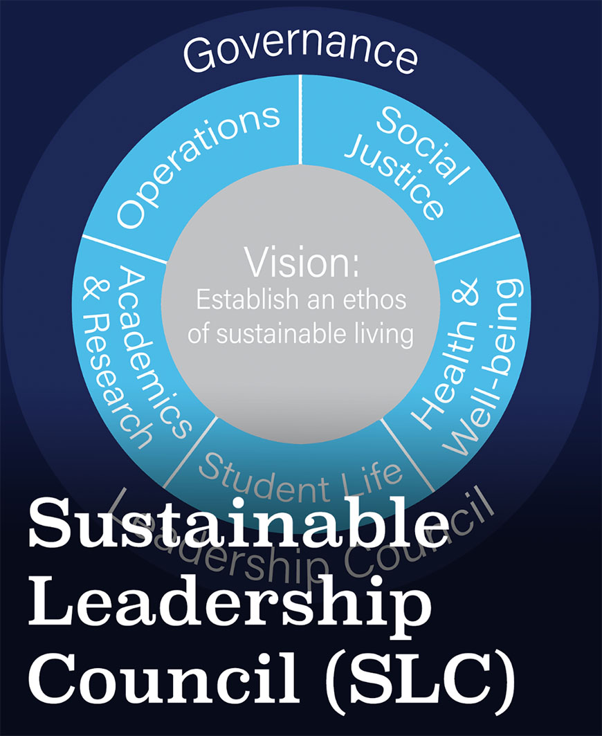 Sustainable Leadership Council Tile Chart