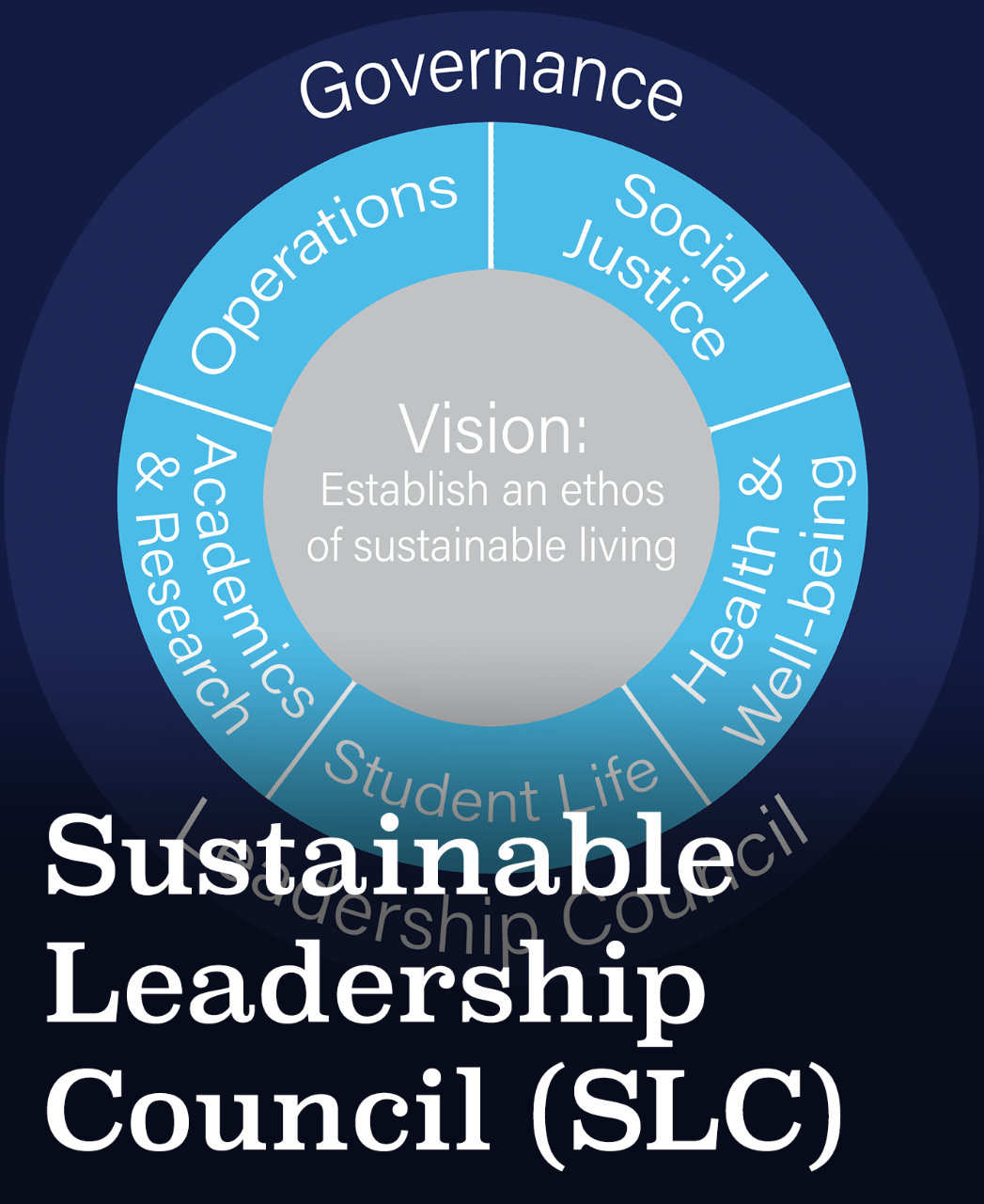 Sustainable Leadership Council