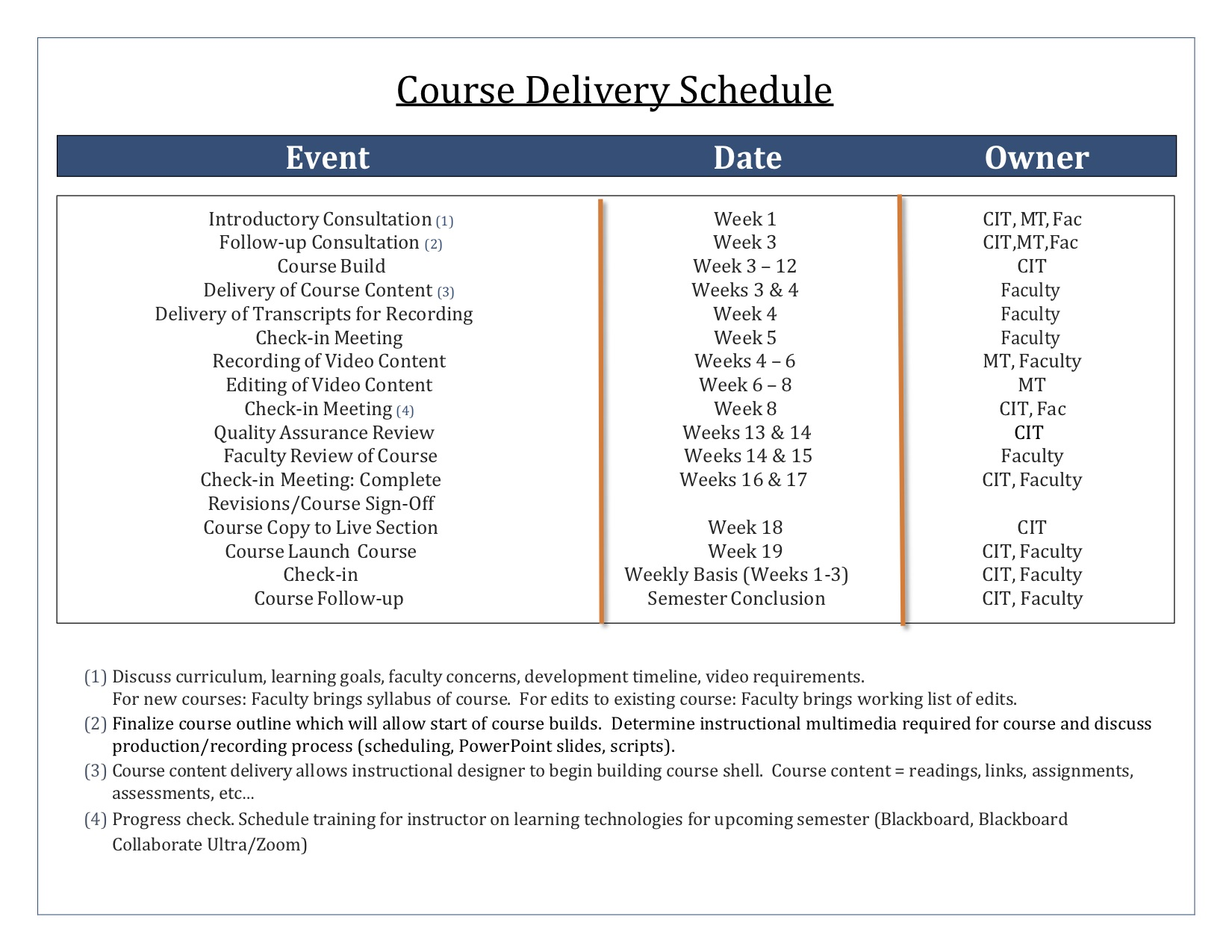 Course Delivery Schedule