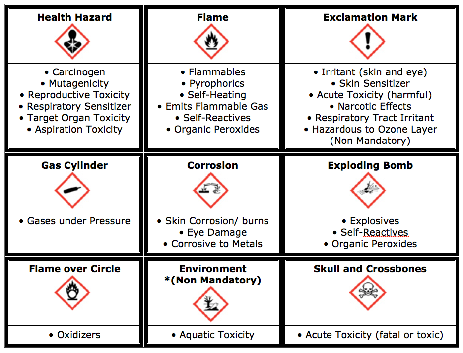 SDS Pictograms