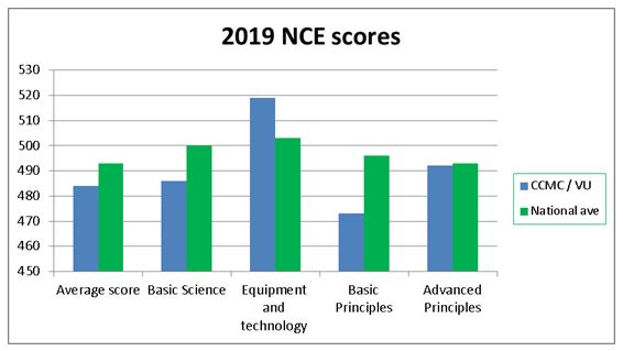 2017 NCE Scores