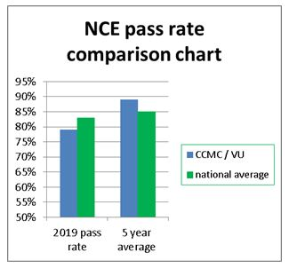 NCE pass rate comparison chart